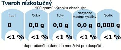 DDM (GDA) - doporučené denní množství energie a živin pro průměrného člověka (denní příjem 2000 kcal): Tvaroh nízkotučný