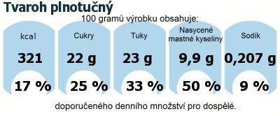 DDM (GDA) - doporučené denní množství energie a živin pro průměrného člověka (denní příjem 2000 kcal): Tvaroh plnotučný