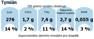 DDM (GDA) - doporučené denní množství energie a živin pro průměrného člověka (denní příjem 2000 kcal): Tymián