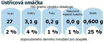 DDM (GDA) - doporučené denní množství energie a živin pro průměrného člověka (denní příjem 2000 kcal): Ústřicová omáčka