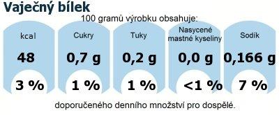 DDM (GDA) - doporučené denní množství energie a živin pro průměrného člověka (denní příjem 2000 kcal): Vaječný bílek
