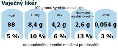 DDM (GDA) - doporučené denní množství energie a živin pro průměrného člověka (denní příjem 2000 kcal): Vaječný likér