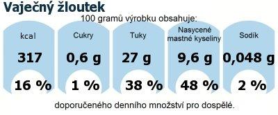 DDM (GDA) - doporučené denní množství energie a živin pro průměrného člověka (denní příjem 2000 kcal): Vaječný žloutek