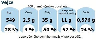 DDM (GDA) - doporučené denní množství energie a živin pro průměrného člověka (denní příjem 2000 kcal): Vejce
