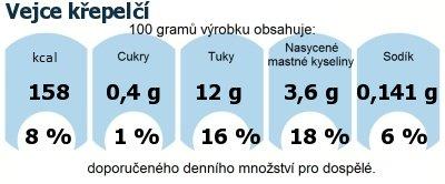 DDM (GDA) - doporučené denní množství energie a živin pro průměrného člověka (denní příjem 2000 kcal): Vejce křepelčí