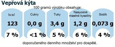DDM (GDA) - doporučené denní množství energie a živin pro průměrného člověka (denní příjem 2000 kcal): Vepřová kýta