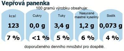 DDM (GDA) - doporučené denní množství energie a živin pro průměrného člověka (denní příjem 2000 kcal): Vepřová panenka