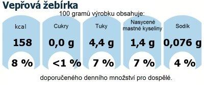DDM (GDA) - doporučené denní množství energie a živin pro průměrného člověka (denní příjem 2000 kcal): Vepřová žebírka
