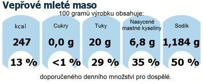 DDM (GDA) - doporučené denní množství energie a živin pro průměrného člověka (denní příjem 2000 kcal): Vepřové mleté maso