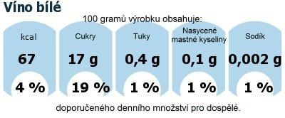 DDM (GDA) - doporučené denní množství energie a živin pro průměrného člověka (denní příjem 2000 kcal): Víno bílé