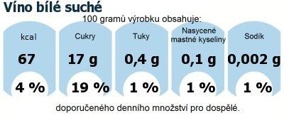 DDM (GDA) - doporučené denní množství energie a živin pro průměrného člověka (denní příjem 2000 kcal): Víno bílé suché