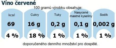 DDM (GDA) - doporučené denní množství energie a živin pro průměrného člověka (denní příjem 2000 kcal): Víno červené