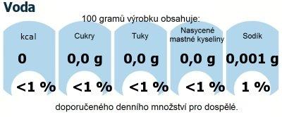 DDM (GDA) - doporučené denní množství energie a živin pro průměrného člověka (denní příjem 2000 kcal): Voda
