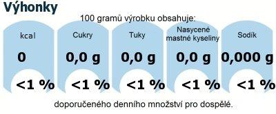DDM (GDA) - doporučené denní množství energie a živin pro průměrného člověka (denní příjem 2000 kcal): Výhonky