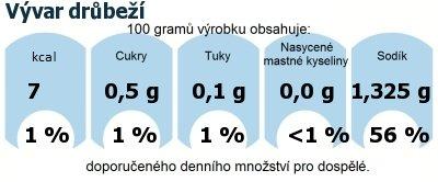 DDM (GDA) - doporučené denní množství energie a živin pro průměrného člověka (denní příjem 2000 kcal): Vývar drůbeží