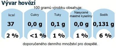 DDM (GDA) - doporučené denní množství energie a živin pro průměrného člověka (denní příjem 2000 kcal): Vývar hovězí