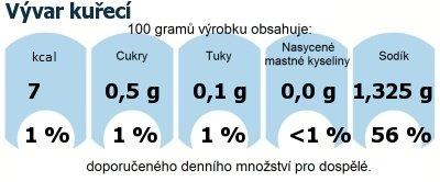 DDM (GDA) - doporučené denní množství energie a živin pro průměrného člověka (denní příjem 2000 kcal): Vývar kuřecí