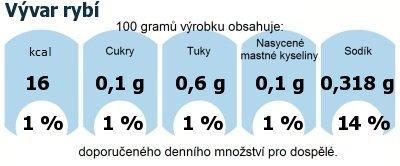 DDM (GDA) - doporučené denní množství energie a živin pro průměrného člověka (denní příjem 2000 kcal): Vývar rybí