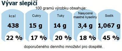 DDM (GDA) - doporučené denní množství energie a živin pro průměrného člověka (denní příjem 2000 kcal): Vývar slepičí