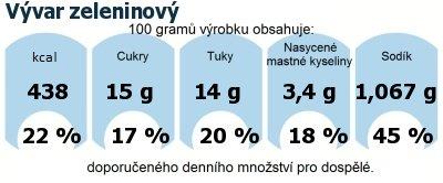 DDM (GDA) - doporučené denní množství energie a živin pro průměrného člověka (denní příjem 2000 kcal): Vývar zeleninový