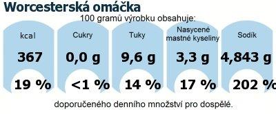 DDM (GDA) - doporučené denní množství energie a živin pro průměrného člověka (denní příjem 2000 kcal): Worcesterská omáčka