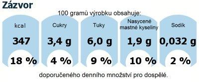 DDM (GDA) - doporučené denní množství energie a živin pro průměrného člověka (denní příjem 2000 kcal): Zázvor