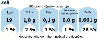 DDM (GDA) - doporučené denní množství energie a živin pro průměrného člověka (denní příjem 2000 kcal): Zelí