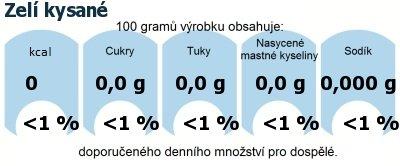 DDM (GDA) - doporučené denní množství energie a živin pro průměrného člověka (denní příjem 2000 kcal): Zelí kysané