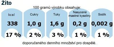 DDM (GDA) - doporučené denní množství energie a živin pro průměrného člověka (denní příjem 2000 kcal): Žito