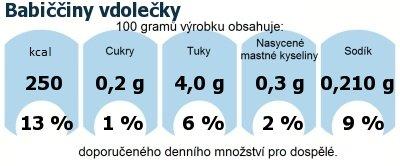 DDM (GDA) - doporučené denní množství energie a živin pro průměrného člověka (denní příjem 2000 kcal): Babiččiny vdolečky