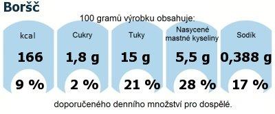 DDM (GDA) - doporučené denní množství energie a živin pro průměrného člověka (denní příjem 2000 kcal): Boršč