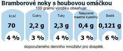 DDM (GDA) - doporučené denní množství energie a živin pro průměrného člověka (denní příjem 2000 kcal): Bramborové noky s houbovou omáčkou