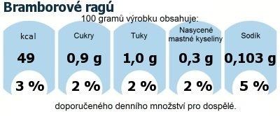 DDM (GDA) - doporučené denní množství energie a živin pro průměrného člověka (denní příjem 2000 kcal): Bramborové ragú