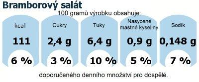 DDM (GDA) - doporučené denní množství energie a živin pro průměrného člověka (denní příjem 2000 kcal): Bramborový salát