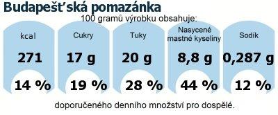 DDM (GDA) - doporučené denní množství energie a živin pro průměrného člověka (denní příjem 2000 kcal): Budapešťská pomazánka
