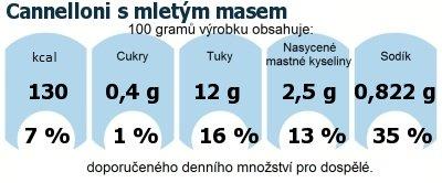 DDM (GDA) - doporučené denní množství energie a živin pro průměrného člověka (denní příjem 2000 kcal): Cannelloni s mletým masem