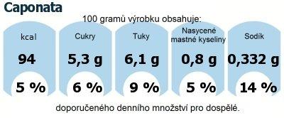 DDM (GDA) - doporučené denní množství energie a živin pro průměrného člověka (denní příjem 2000 kcal): Caponata
