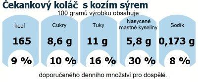 DDM (GDA) - doporučené denní množství energie a živin pro průměrného člověka (denní příjem 2000 kcal): Čekankový koláč  s kozím sýrem