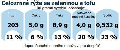 DDM (GDA) - doporučené denní množství energie a živin pro průměrného člověka (denní příjem 2000 kcal): Celozrnná rýže se zeleninou a tofu