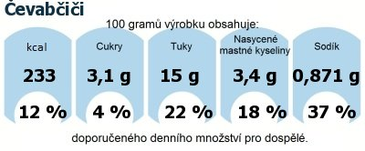 DDM (GDA) - doporučené denní množství energie a živin pro průměrného člověka (denní příjem 2000 kcal): Čevabčiči