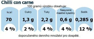 DDM (GDA) - doporučené denní množství energie a živin pro průměrného člověka (denní příjem 2000 kcal): Chilli con carne
