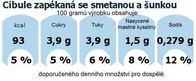 DDM (GDA) - doporučené denní množství energie a živin pro průměrného člověka (denní příjem 2000 kcal): Cibule zapékaná se smetanou a šunkou