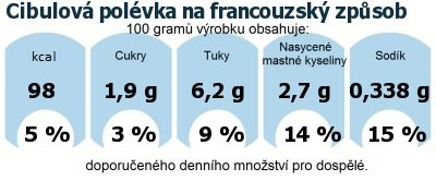 DDM (GDA) - doporučené denní množství energie a živin pro průměrného člověka (denní příjem 2000 kcal): Cibulová polévka na francouzský způsob
