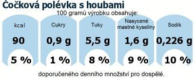 DDM (GDA) - doporučené denní množství energie a živin pro průměrného člověka (denní příjem 2000 kcal): Čočková polévka s houbami