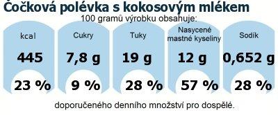 DDM (GDA) - doporučené denní množství energie a živin pro průměrného člověka (denní příjem 2000 kcal): Čočková polévka s kokosovým mlékem