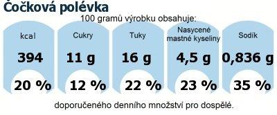 DDM (GDA) - doporučené denní množství energie a živin pro průměrného člověka (denní příjem 2000 kcal): Čočková polévka