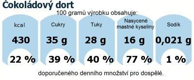 DDM (GDA) - doporučené denní množství energie a živin pro průměrného člověka (denní příjem 2000 kcal): Čokoládový dort