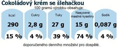 DDM (GDA) - doporučené denní množství energie a živin pro průměrného člověka (denní příjem 2000 kcal): Čokoládový krém se šlehačkou