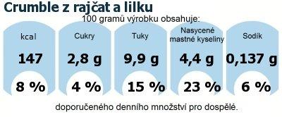 DDM (GDA) - doporučené denní množství energie a živin pro průměrného člověka (denní příjem 2000 kcal): Crumble z rajčat a lilku