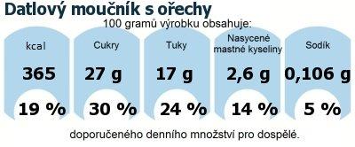 DDM (GDA) - doporučené denní množství energie a živin pro průměrného člověka (denní příjem 2000 kcal): Datlový moučník s ořechy
